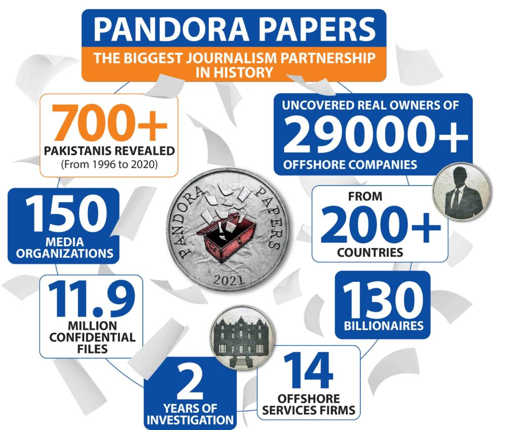 Over 700 Pakistanis including minsters, senators named in Pandora Papers -  Republic Of Buzz